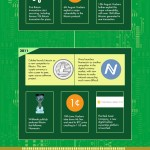 Digital Money Infographic