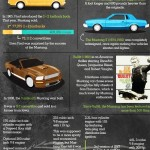 Ford Mustang Infographic