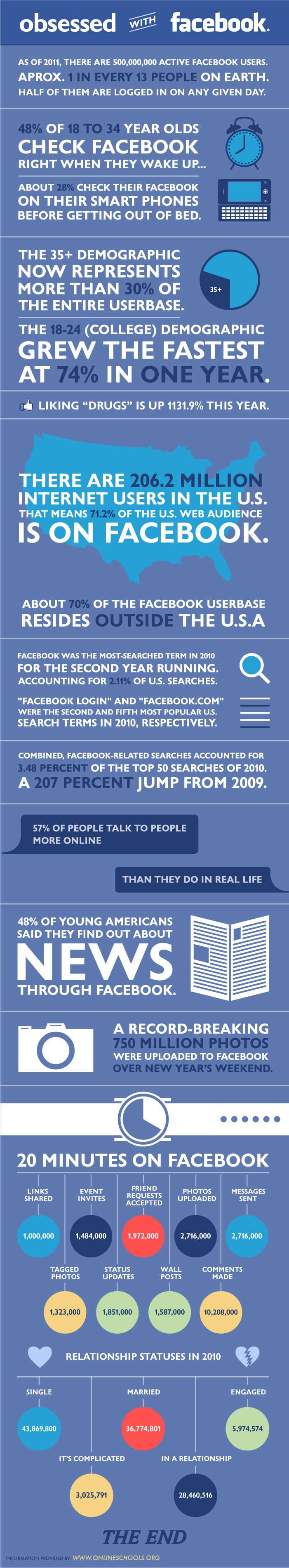 Are We Obsessed with Facebook?