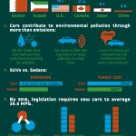 Automobiles And The Environmental Impact Infographic