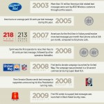 History Of The Text Message Infographic