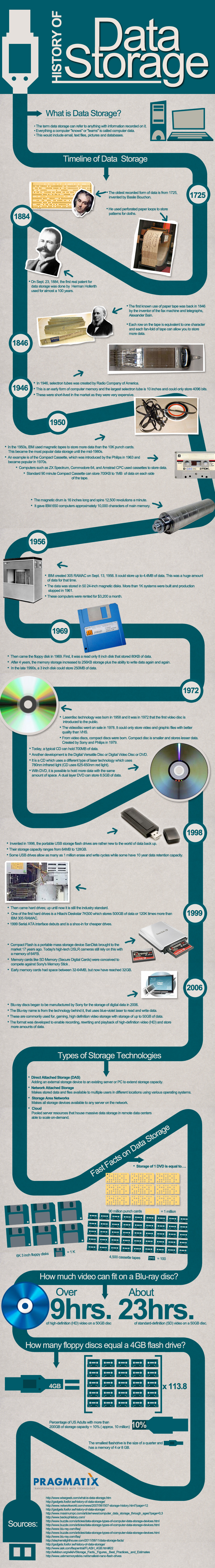 the inception and history of the hard disk drives for data storage Generally speaking, a flash drive is any data storage device that holds data with non-movable parts before the inception of flash drives, computer users used floppy discs and cds to store small amounts of data.