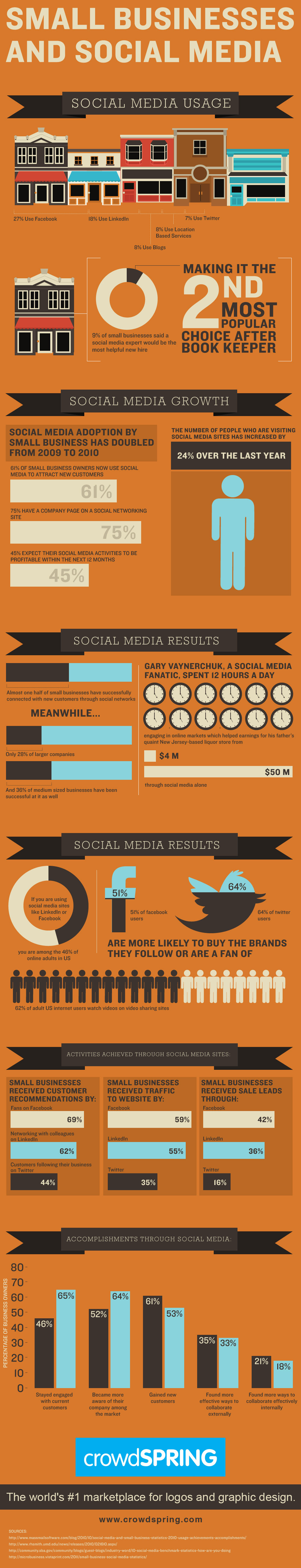 How Small Businesses Are Using Social Media - Infographic