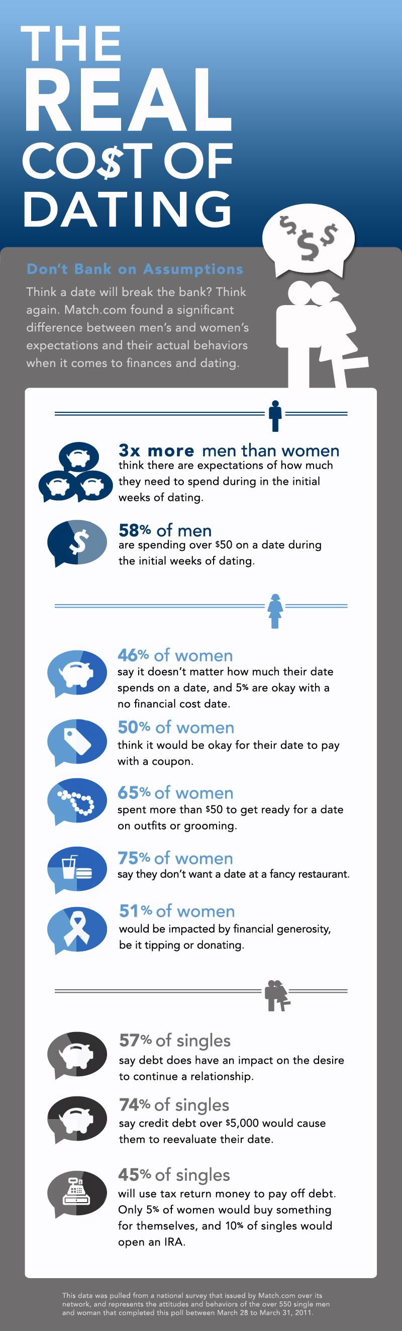 The Real Cost Of Dating