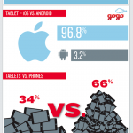 Travel Tech and In Flight WiFi Usage Trends - Infographic