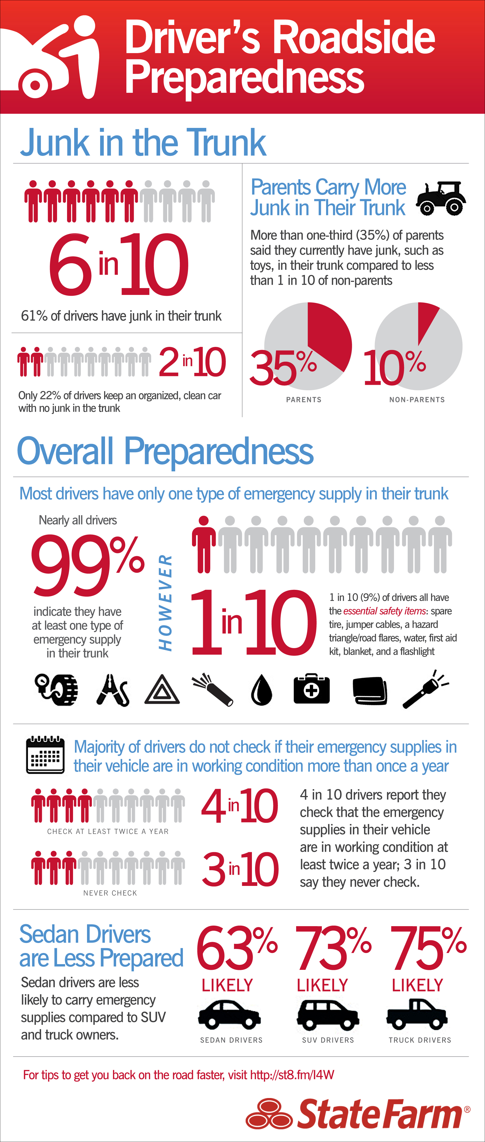 Drivers Roadside Emergency Preparedness | Infographic Post