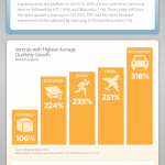 Mobile Marketing And Advertising Trends 2012 - Infographic
