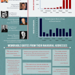 United States Presidential Inaugurations - Infographic