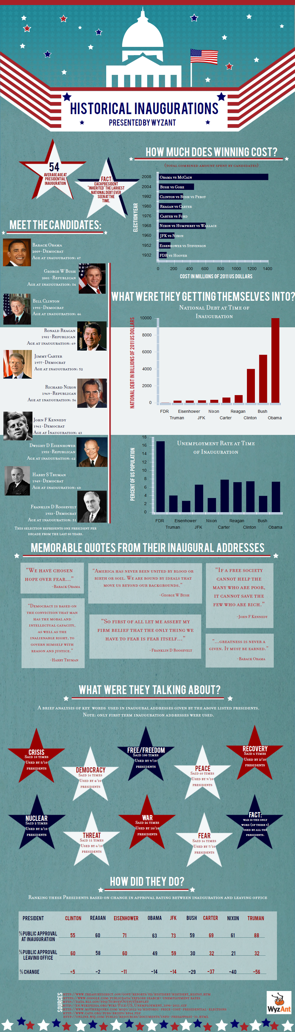 Presidential Inaugurations Infographic