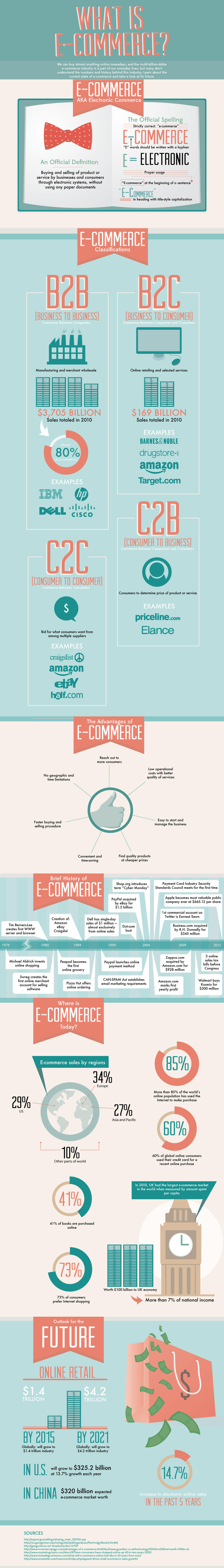 What Is E-Commerce? - Infographic