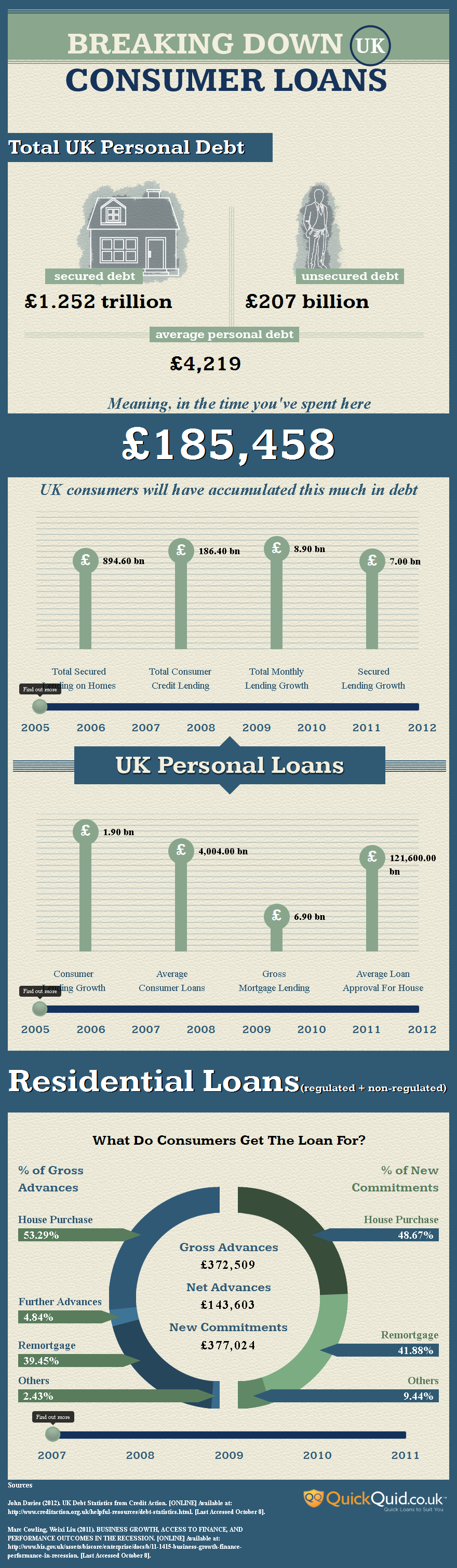 Breaking Down Consumer Loans In The UK - Interactive Infographic