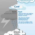Cloud Computing and Storage Facts and Myths - Infographic