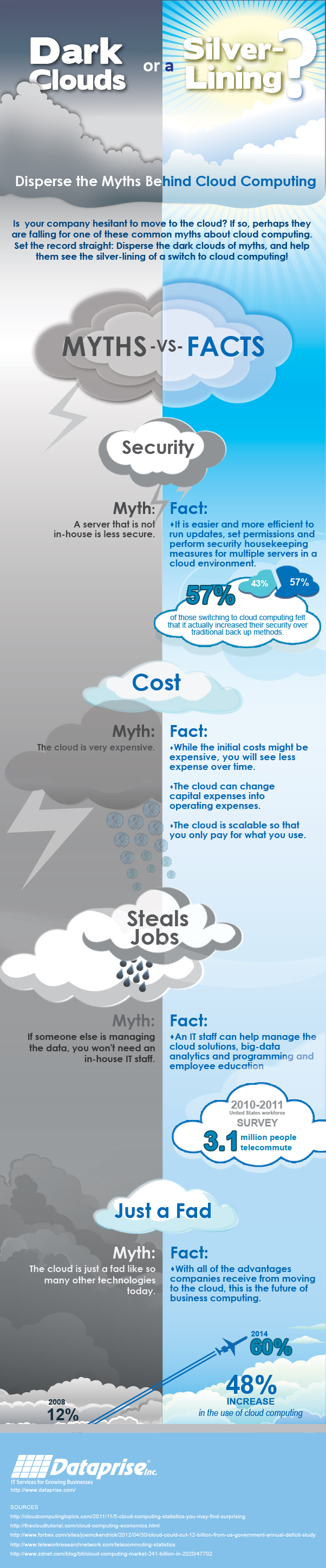 Myths Behind Cloud Computing Services - Infograhpic