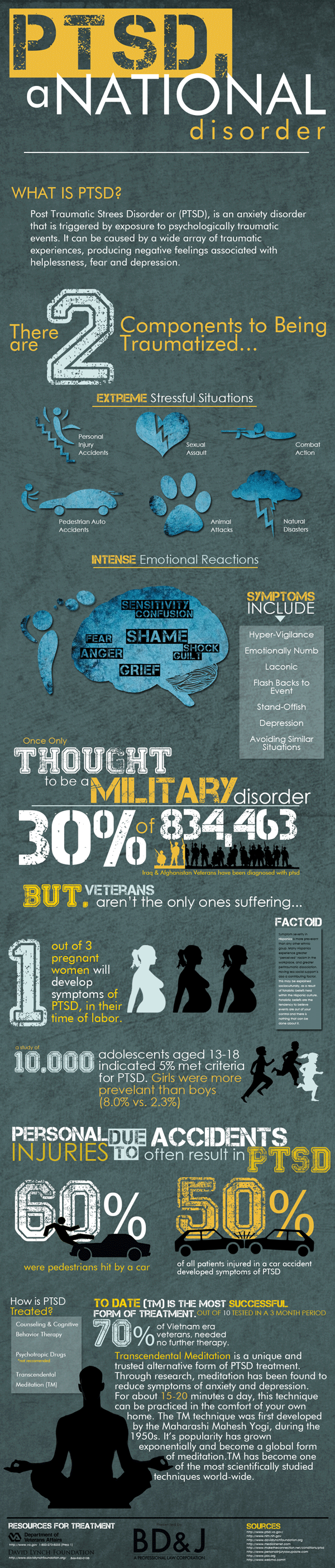 Post Traumatic Stress Disorder - PTSD - Infographic