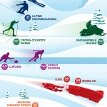 Visualizing Speed Of Winter Sports - Infographic