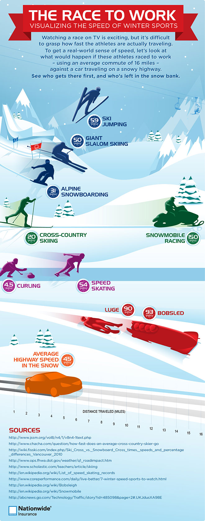 Visualizing The Speed Of Winter Sports - Infographic