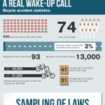 Dangers of Cycling in Chicago - Infographic