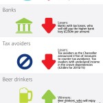 Deloitte UK Budget 2013 - Infographic