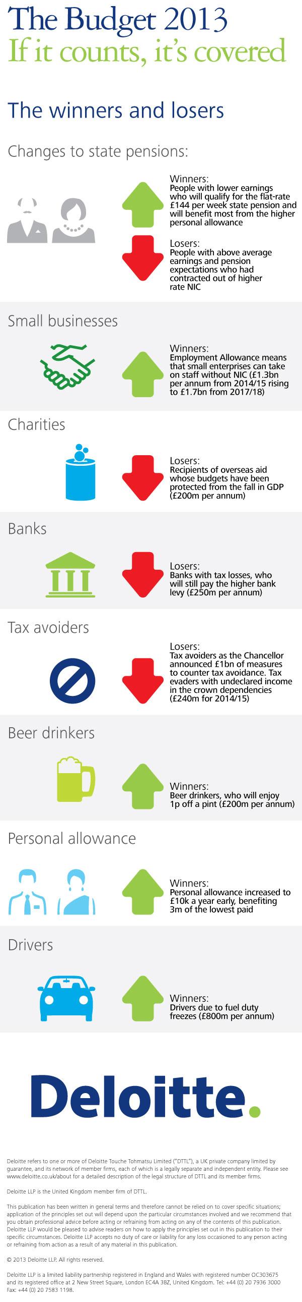 Deloitte - UK Budget