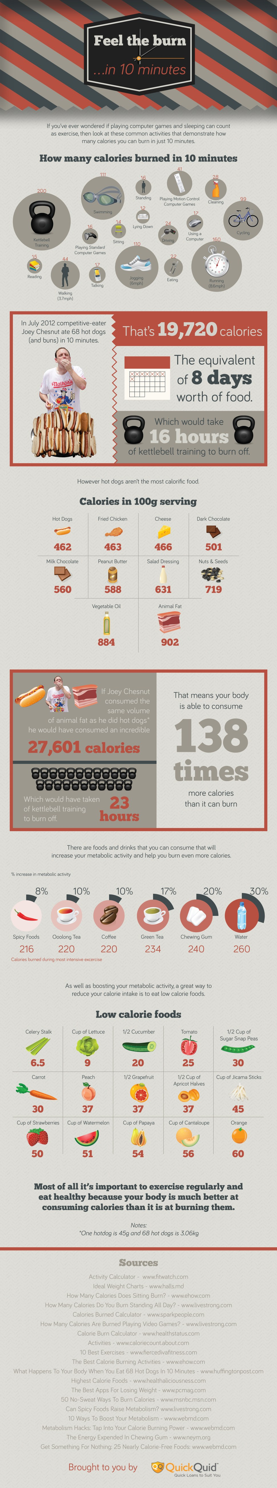 Feel The Burn In 10 Minutes - Infographic