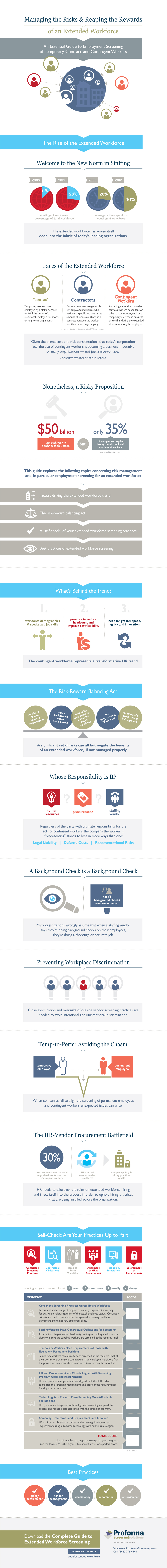 Managing the Risks of an Extended Workforce - Infographic