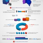 Marriage, Divorce, and De Facto Relationships in Australia - Infographic