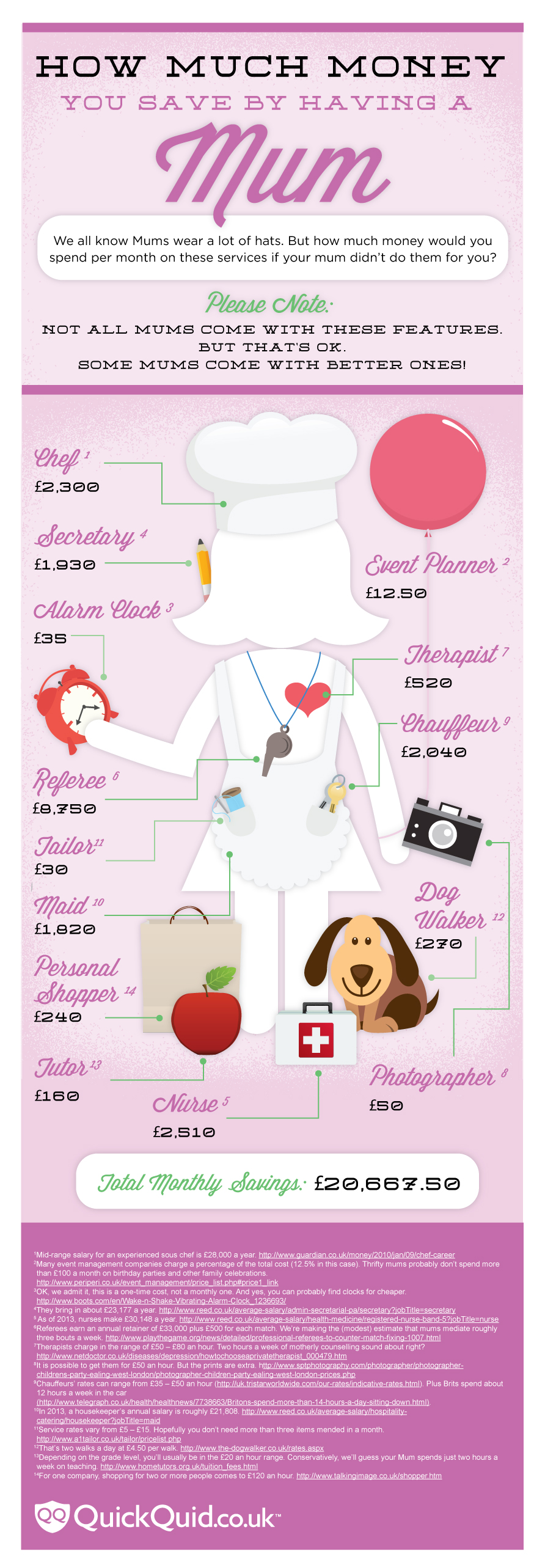 How Much Money You Save by Having a Mum (infographic)