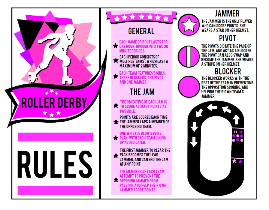 Roller Skates Roller Derby - Infographic