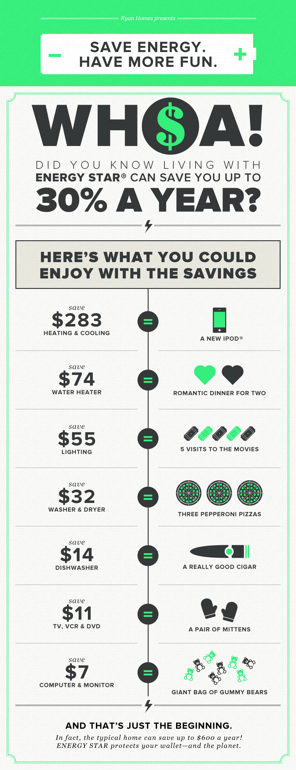 How Energy Star Can Save You 30 Percent Per Year - Infographic