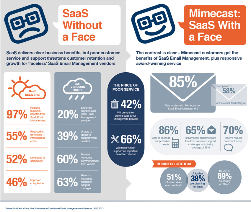 SaaS Cloud Email Management Solutions - Infographic