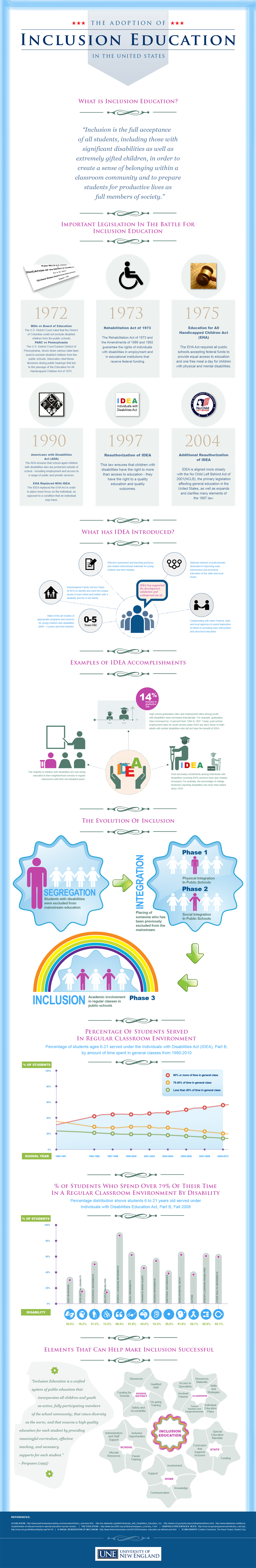 The Adoption of Inclusion Education in the United States - Infographic