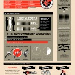 Gun Crime Ownership Stats - Infographic