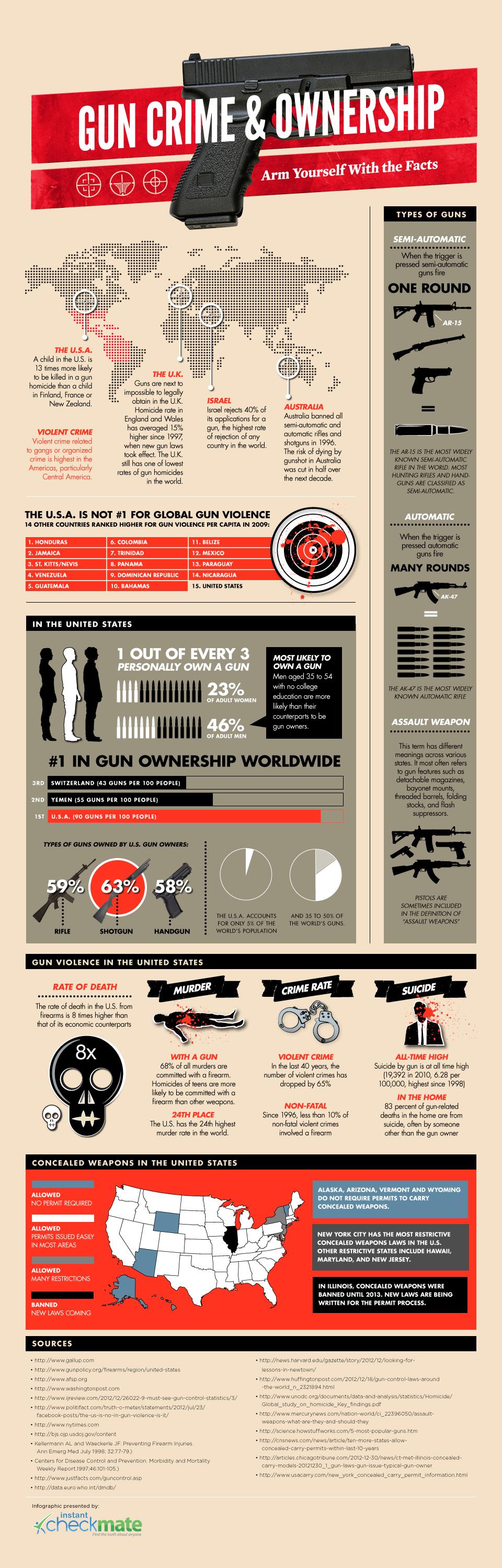Gun Crime Ownership Stats - Infographic
