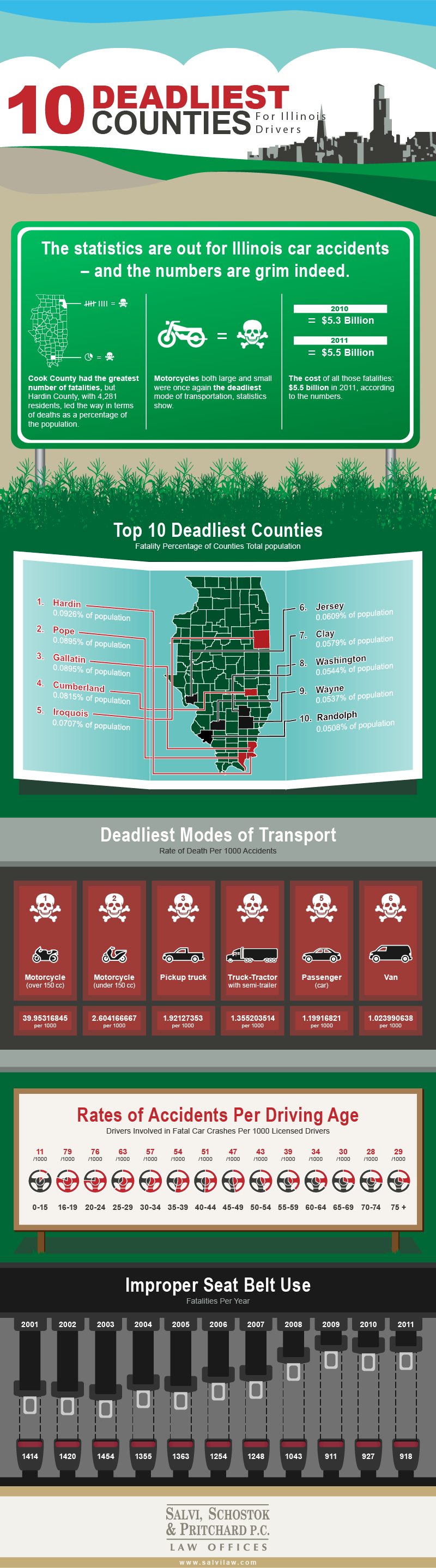10-Deadliest-Counties-for-Illinois-Drivers-Infographic