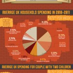 Breaking Down Average UK Households - Infographic