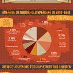Breaking Down Average UK Households - Infographic