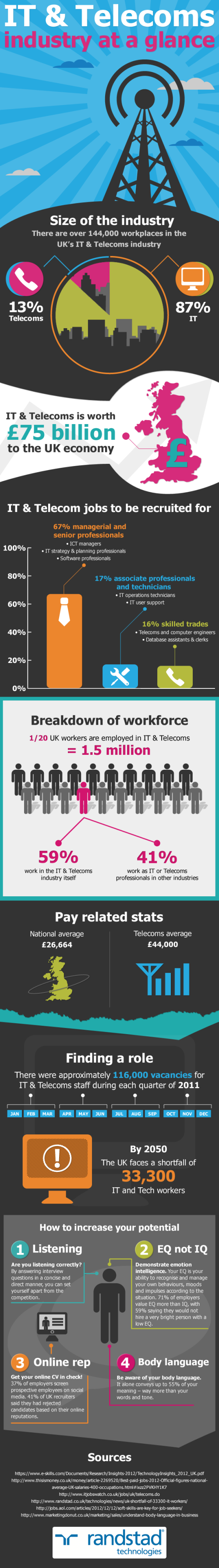 UK IT And Telecoms Industry At A Glance - Infographic