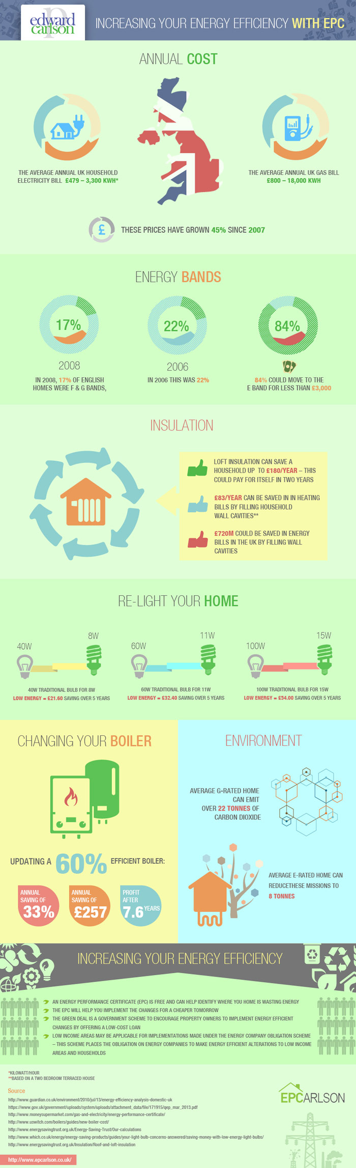 Increasing Energy Efficiency - Infographic