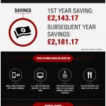 Save Significant Money By Switching To Electronic Cigarettes - Infographic