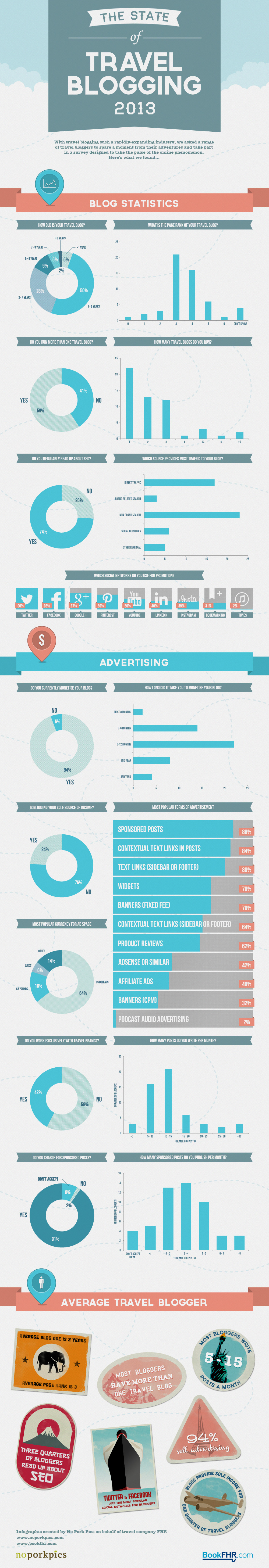 State of Travel Blogging 2013 - Infographic