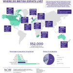 Where Do British Expats Live? - Infographic
