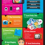 10 Best Ways To Get Free Traffic To Your Website - Infographic