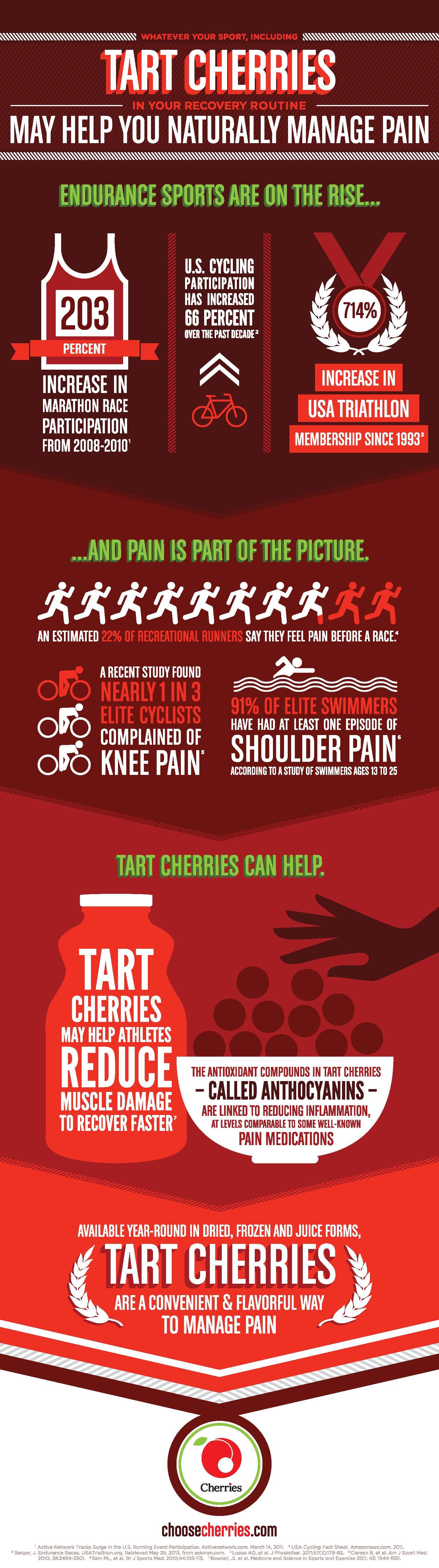 Tart Cherries and Endurance Sports - Infographic