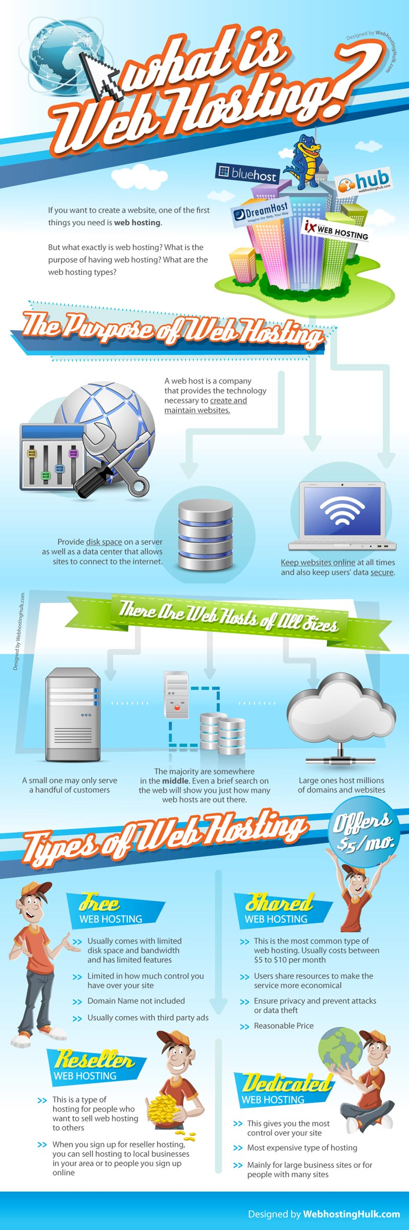 What Is Web Hosting? - Infographic