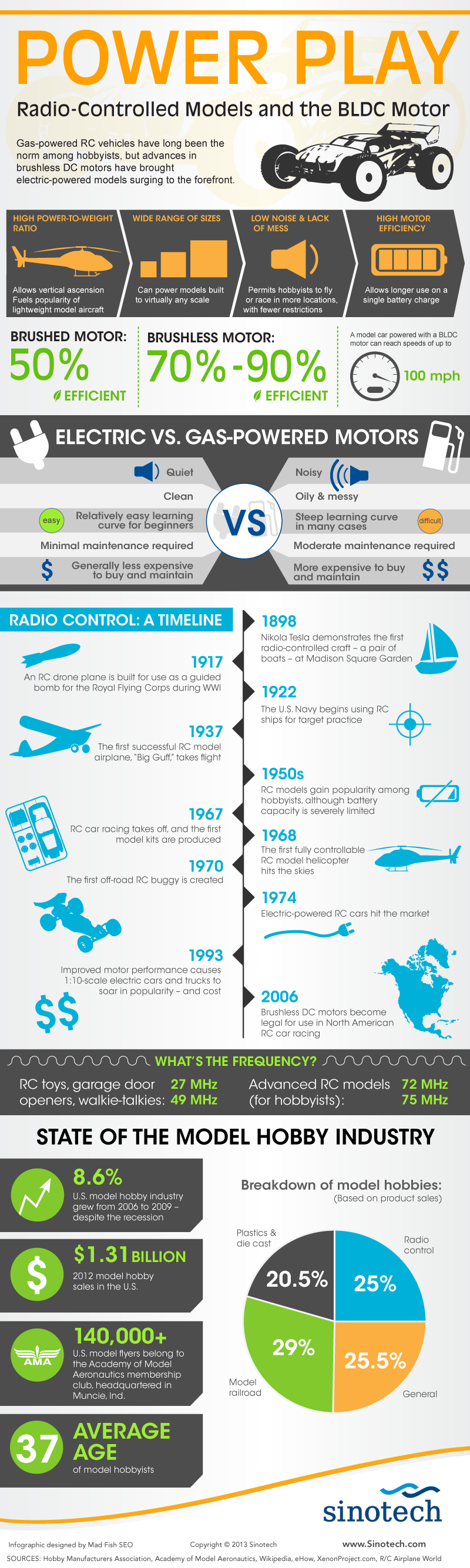 Radio-Controlled Models and the BLDC Motor - Infographic