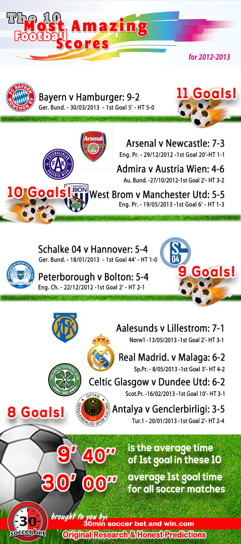 10 Most Amazing Soccer Scores - Infographic