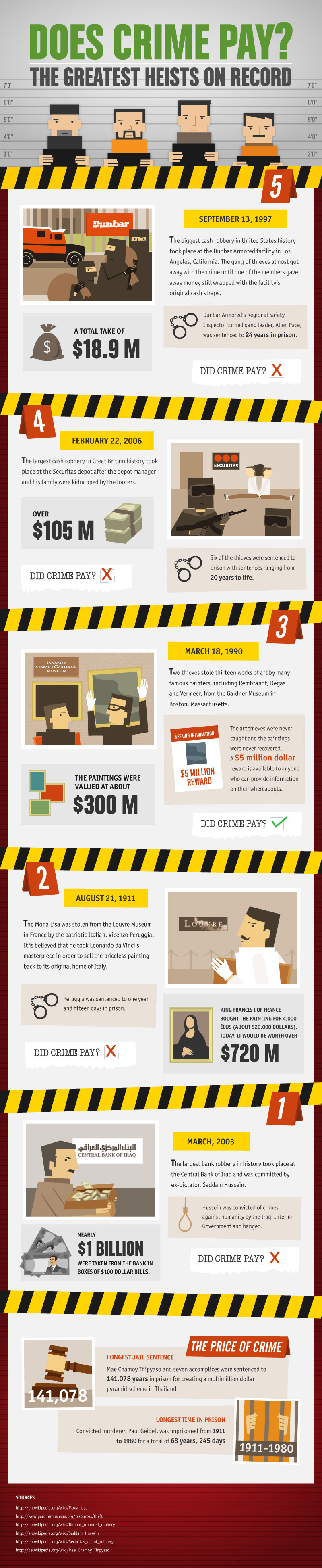 Does Crime Pay - Infographic