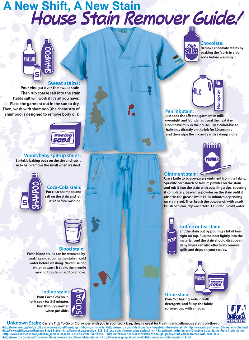 Home Stain Remover Guide - Infographic