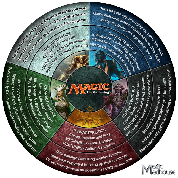 Magic The Gathering - Infographic