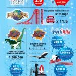 Orlando Florida Infographic